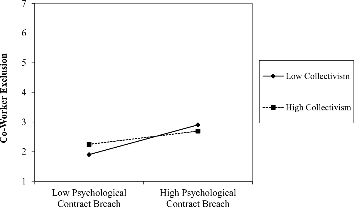Perceptions Of Psychological Contract Breach And Perceptions Of Co