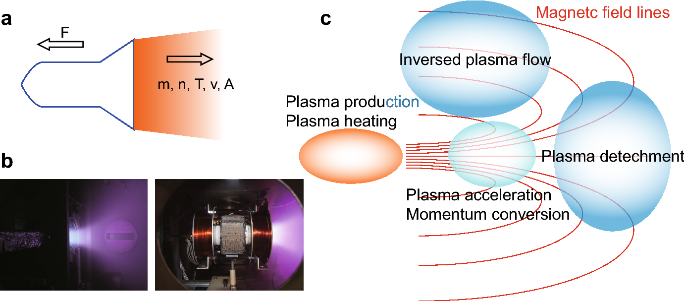 Helicon-type radiofrequency plasma thrusters and magnetic