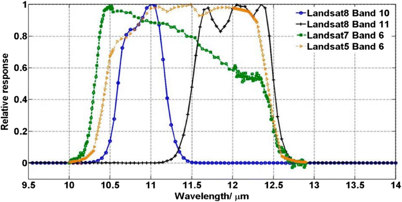 Split-Window Algorithm for Retrieval of Land Surface