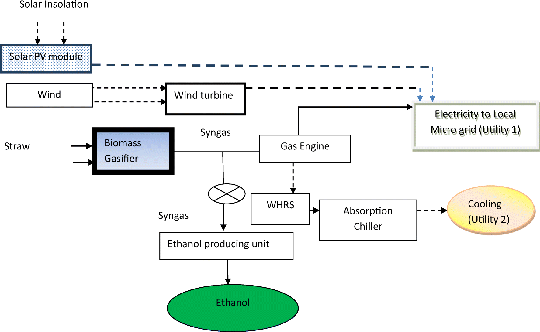Polygeneration Using Renewable Resources Cost Optimization Solar Engine Diagram Fig 1 Schematic