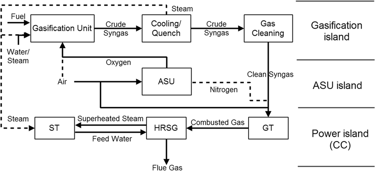 Reduced Integration Optimization Model For Coupled Elevated Pressure Power Plant Diagrams Process Fig 1 Schematic Diagram Of The Igcc