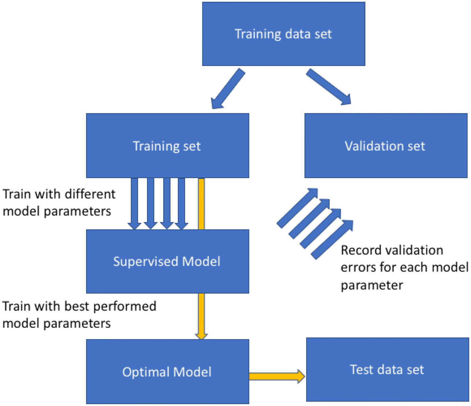 On Splitting Training and Validation Set: A Comparative Study of