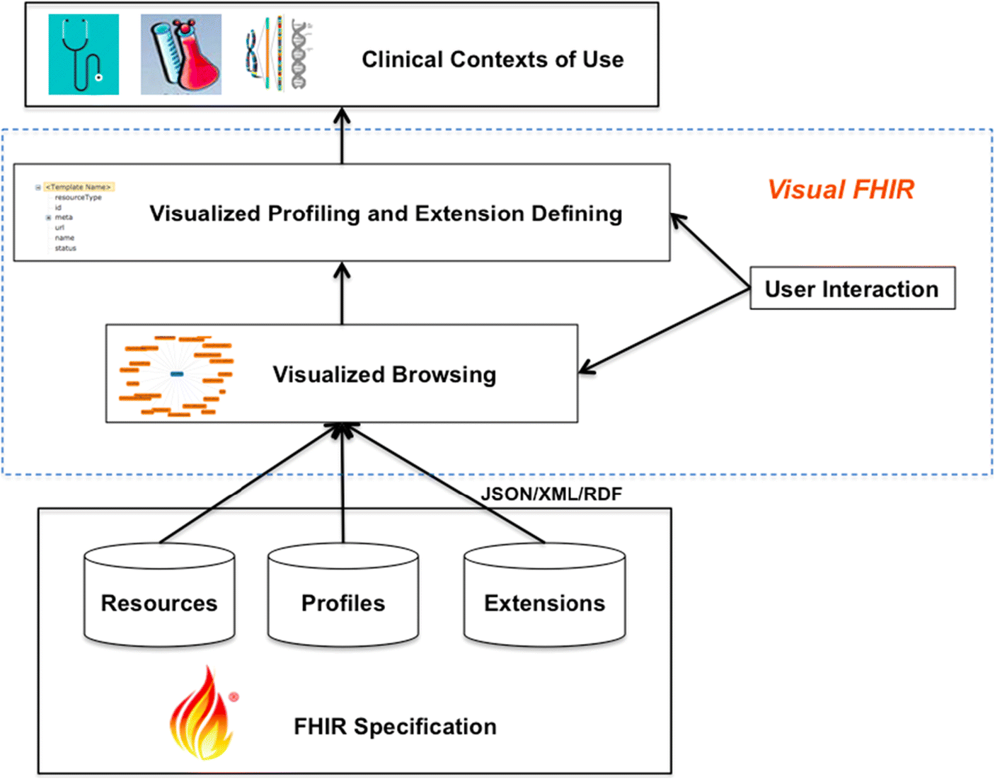 An Interactive Visualization Tool for HL7 FHIR Specification