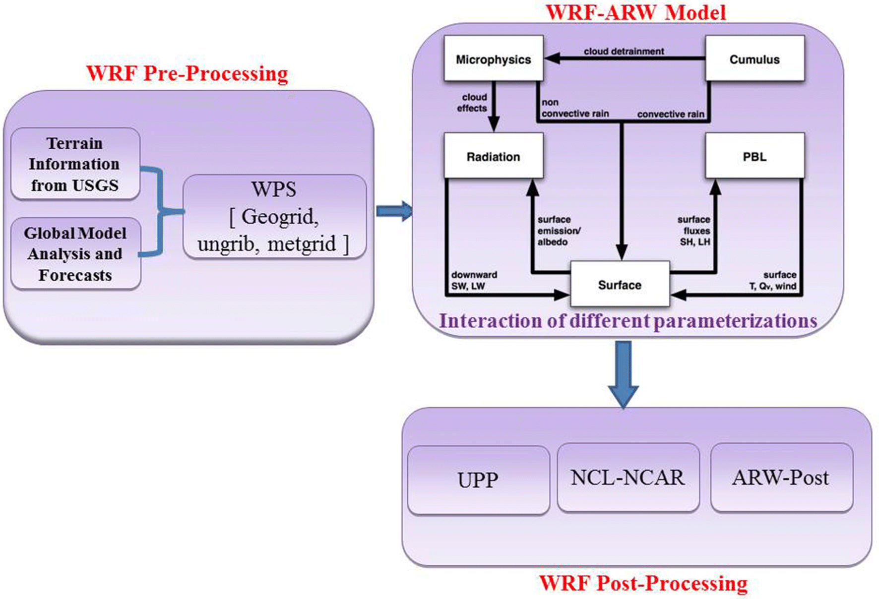 Performance Optimization of Operational WRF Model Configured