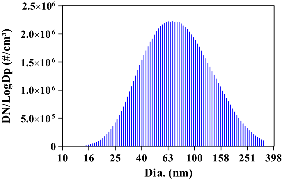 Computational and Experimental Analysis of Ultrafine