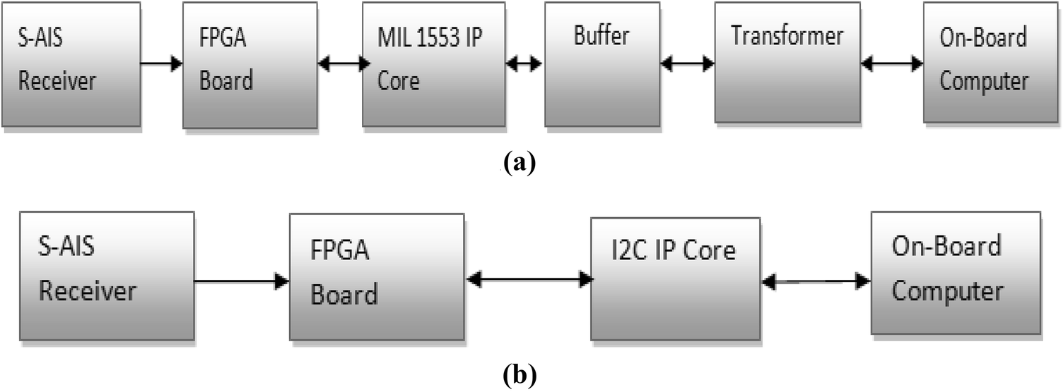 Design and implementation of I2C interface on FPGA for space borne