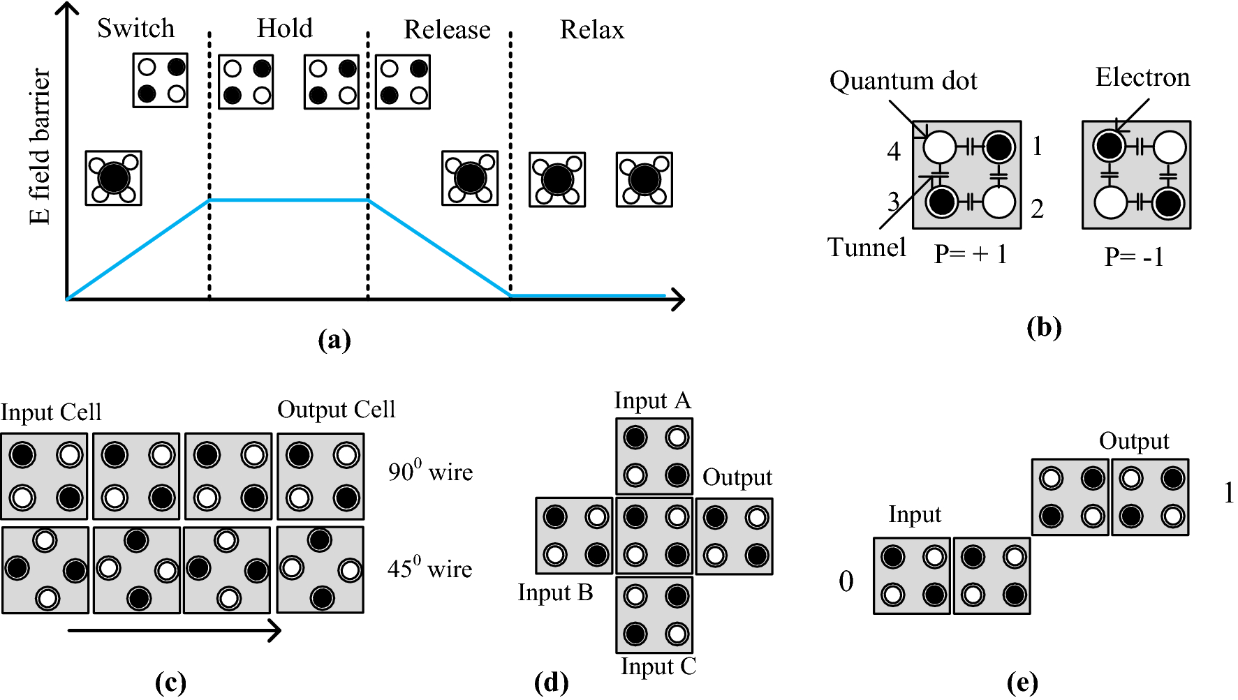 An Optimal Design Of Conservative Efficient Reversible Parity Logic 9 Bit Generator Diagram Open Image In New Window