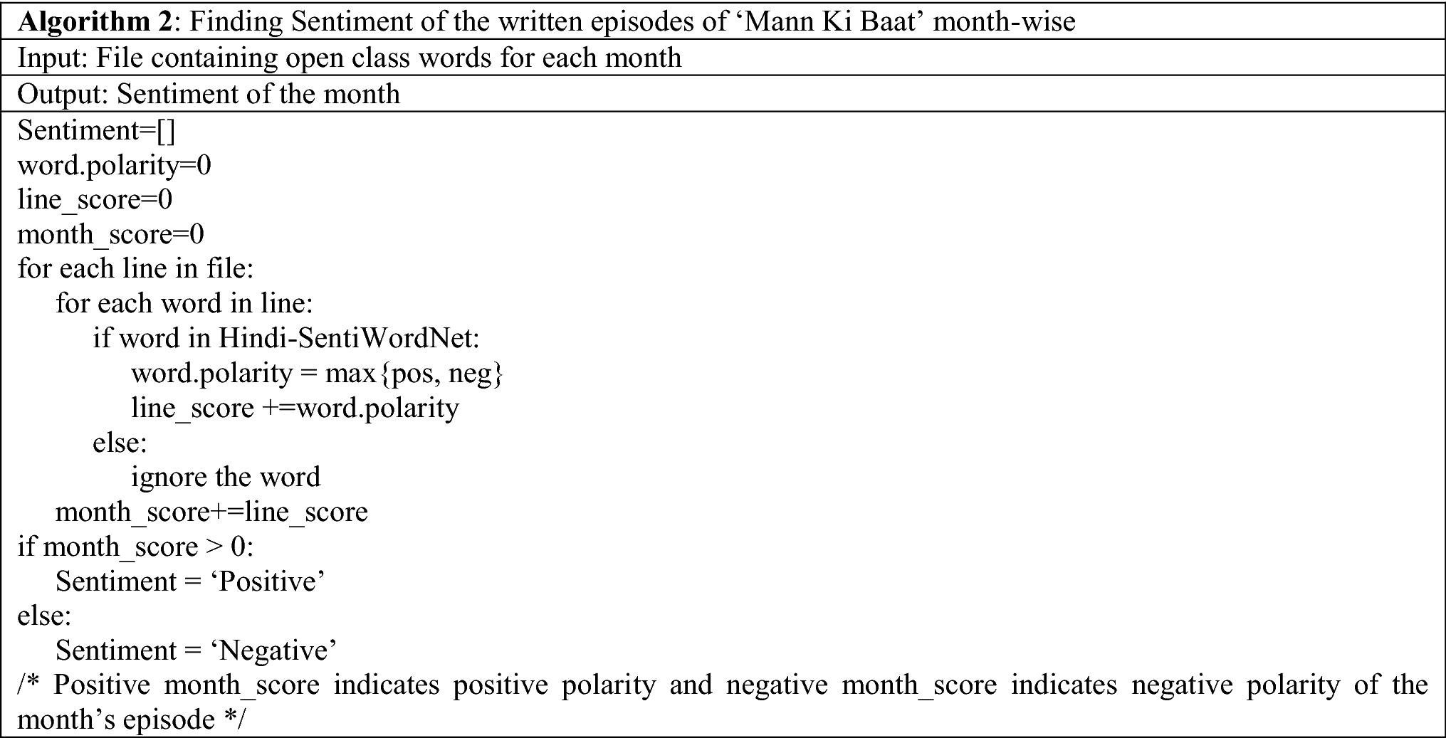 "Sentiment analysis of Indian PM's ""Mann Ki Baat"" | SpringerLink"