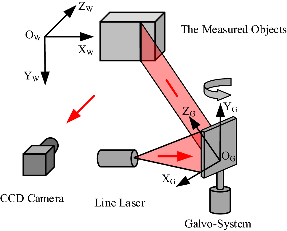 three dimensional measurement of objects in water Volume is the measure of how much space there is within a three-dimensional object our page on three-dimensional shapes explains the basics of such in the imperial/english system the equivalent measurements are fluid ounces, pints, quarts and gallons, which are not easily translated into cubic.