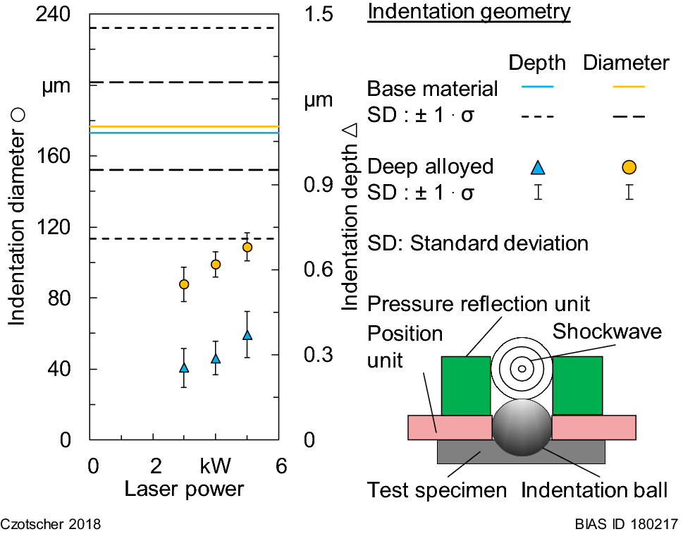 Rapid Material Characterization of Deep-Alloyed Steels by Shock Wave