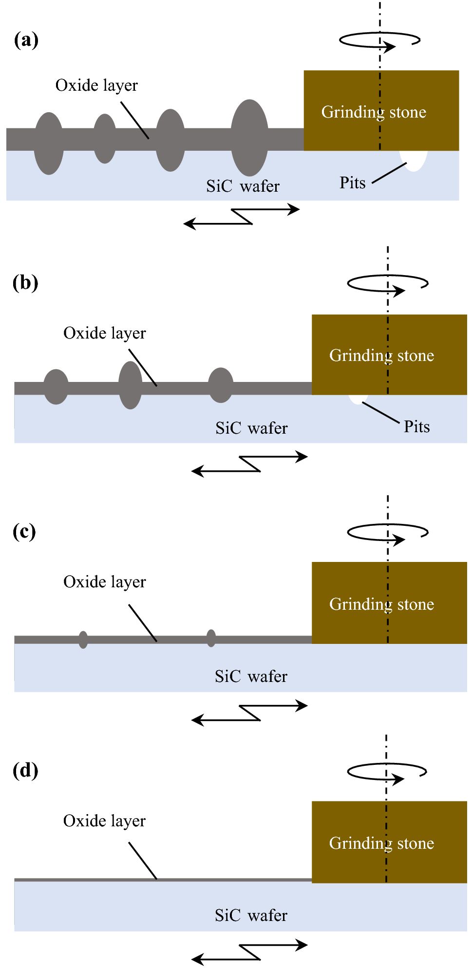 Obtaining Atomically Smooth 4H–SiC (0001) Surface by