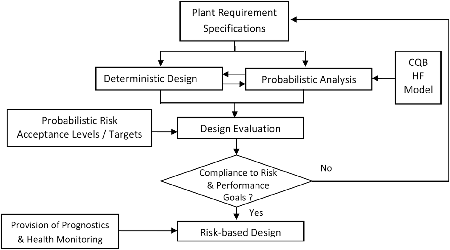 Risk-based approach towards design evaluation and re-assessment of