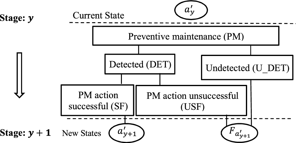 Probabilistic dynamic programming algorithm: a solution for