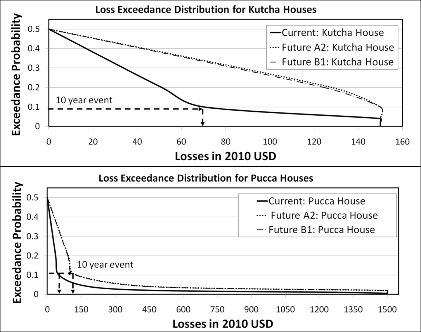 Flood Proofing Low-Income Houses in India: an Application of