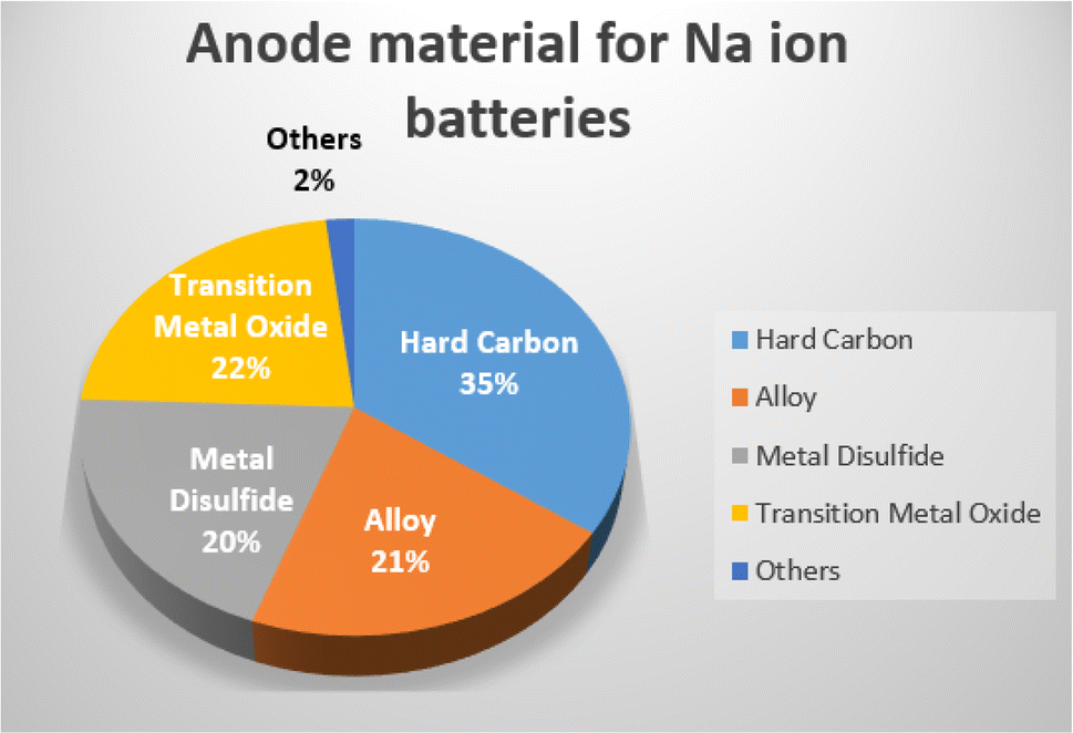 Electrode Materials For Sodium Ion Batteries Considerations On
