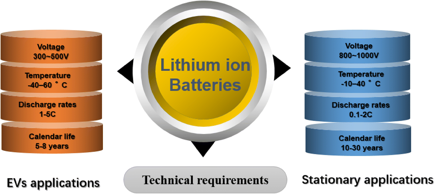 The Recycling of Spent Lithium-Ion Batteries: a Review of