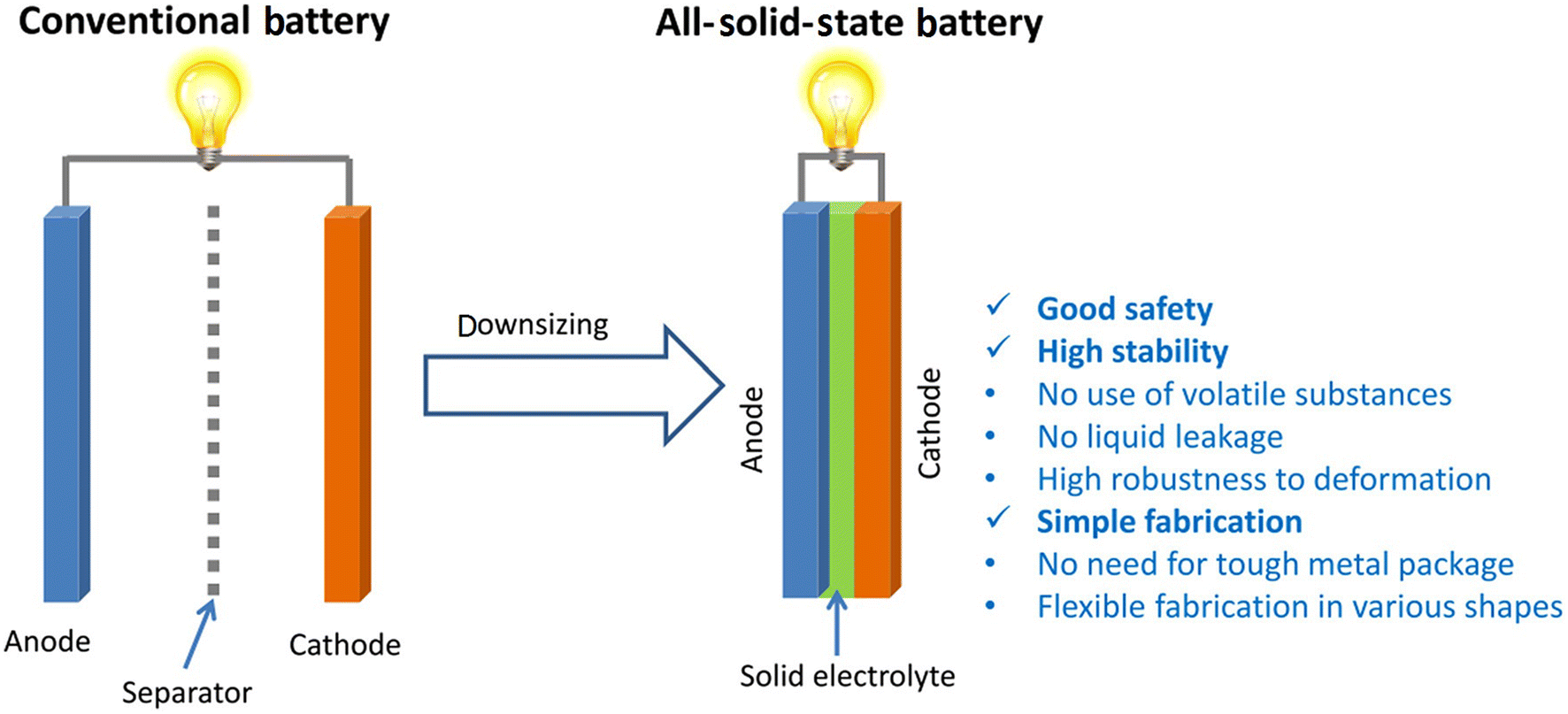 Automotive Li-Ion Batteries: Current Status and Future