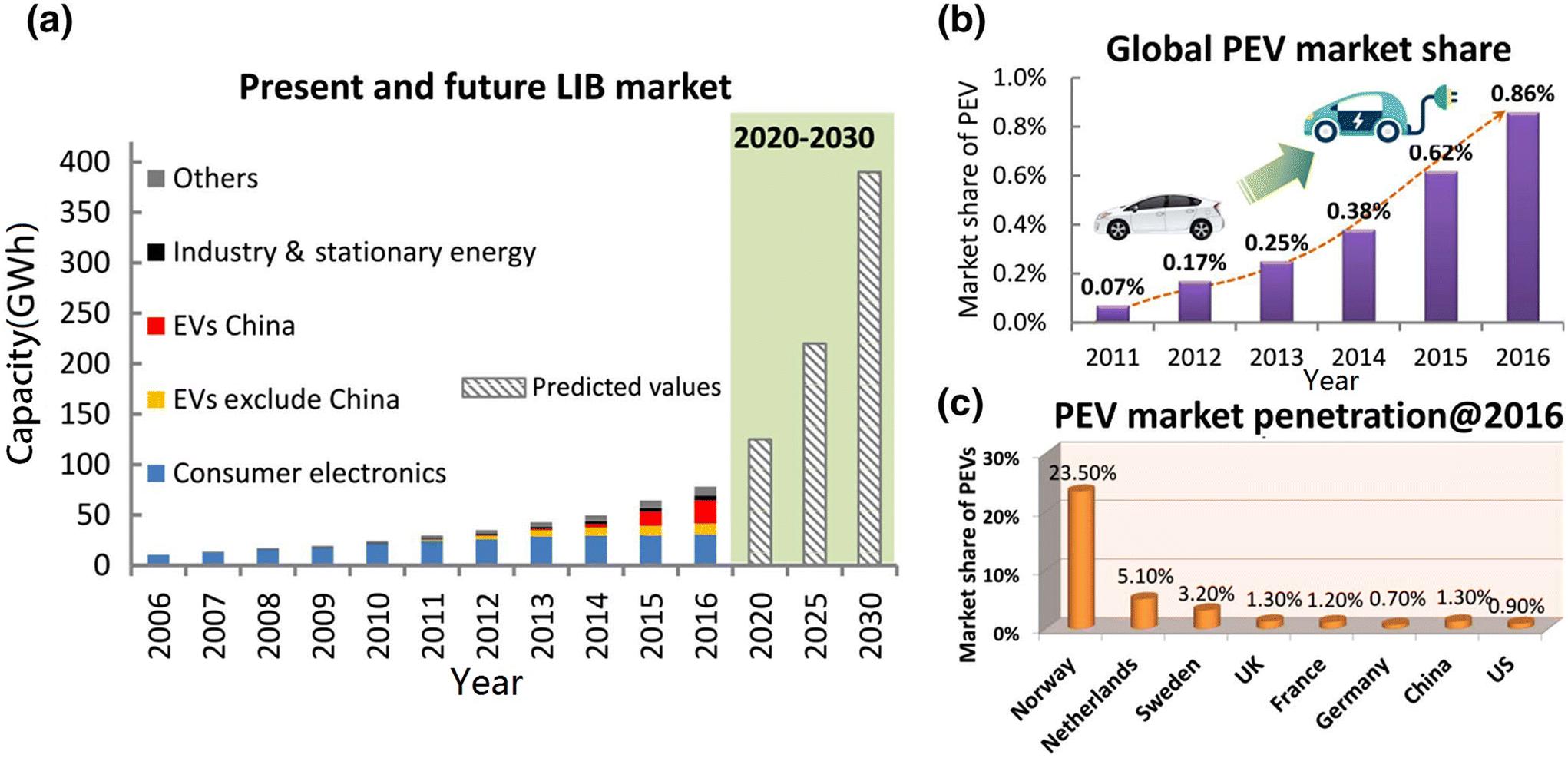 Automotive Li Ion Batteries Current Status And Future