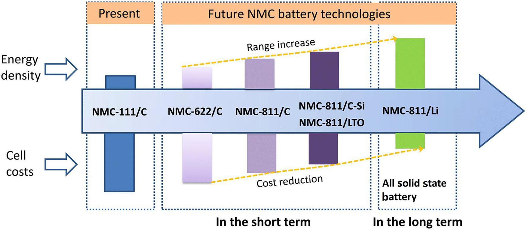 Automotive Li-Ion Batteries: Current Status and Future