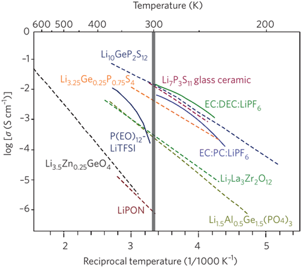 Recent Progress in All-Solid-State Lithium−Sulfur Batteries