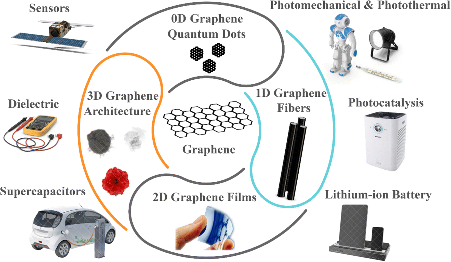 Graphene for Energy Storage and Conversion: Synthesis and