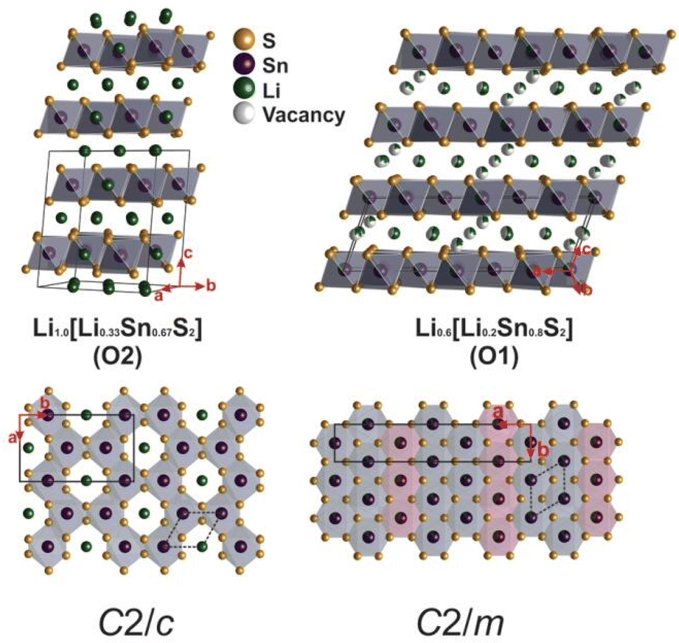 Solid-State Electrolytes for Lithium-Ion Batteries