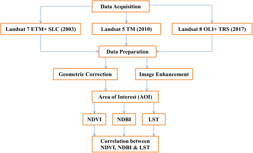 Satellite-Driven Land Surface Temperature (LST) Using