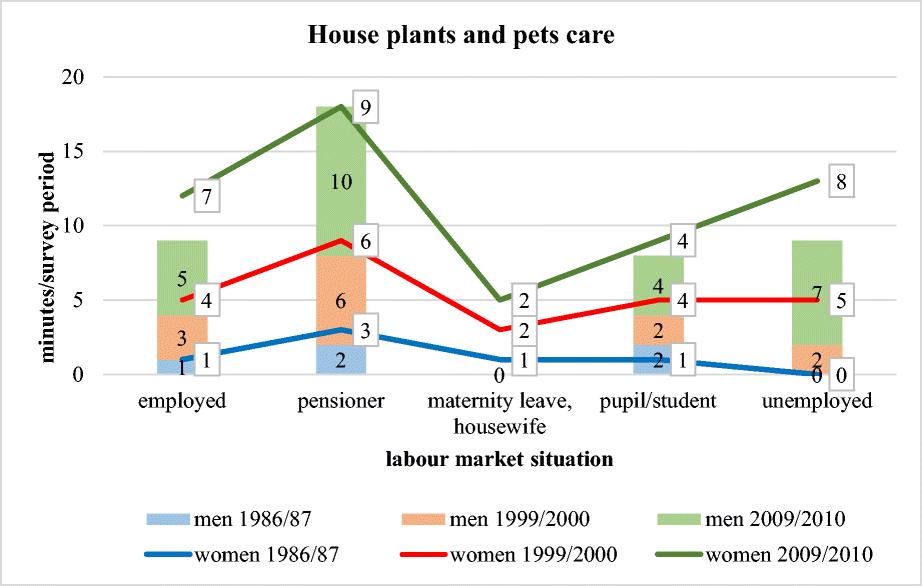 Unequal leisure opportunities across genders – overwhelmed women ... dbfabc438c