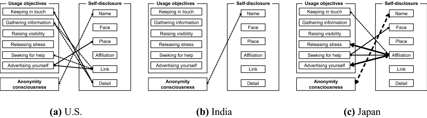 3ece75ef4 How self-disclosure in Twitter profiles relate to anonymity ...