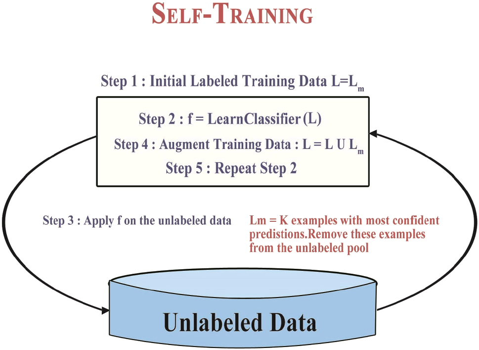 A review of various semi-supervised learning models with a