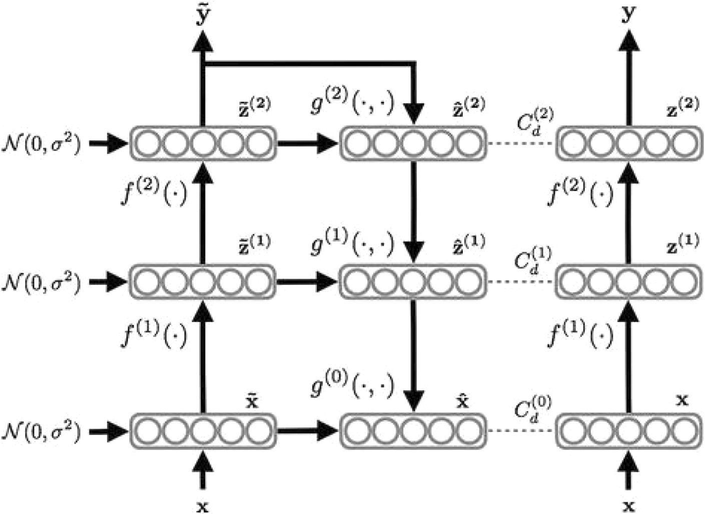 A review of various semi-supervised learning models with a deep