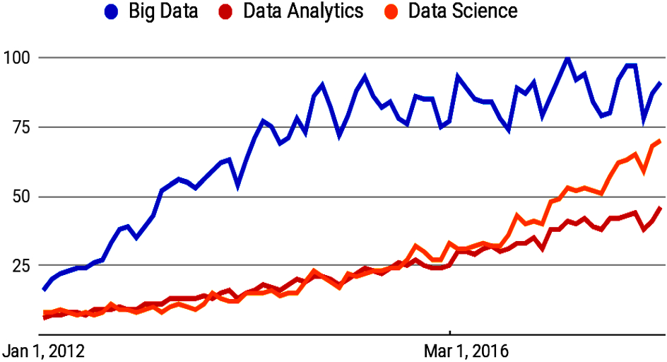 Construing the big data based on taxonomy, analytics and
