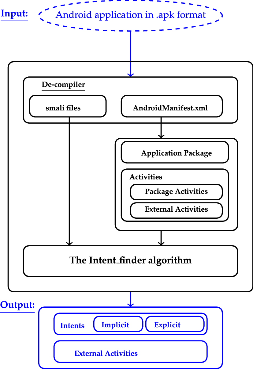 A new technique for intent elicitation in Android