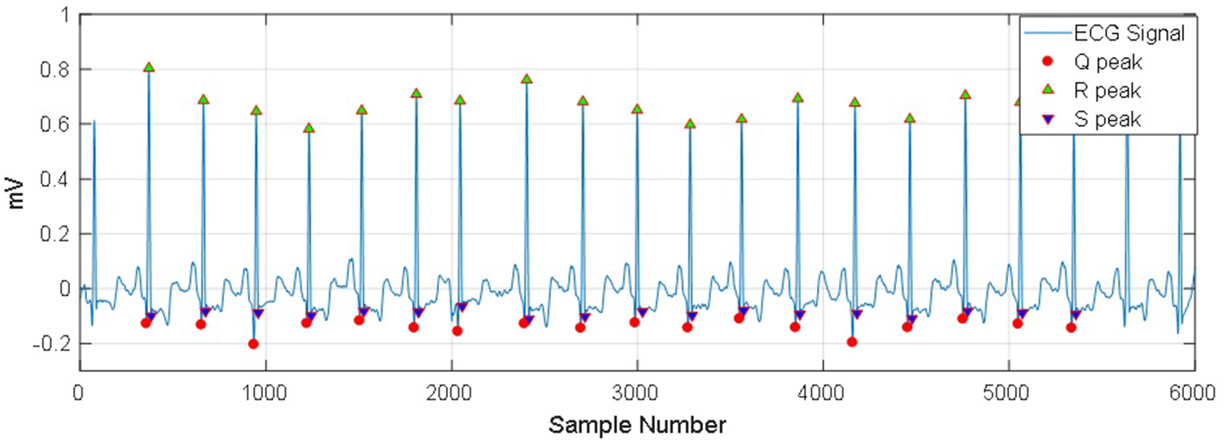 A statistical designing approach to MATLAB based functions for the