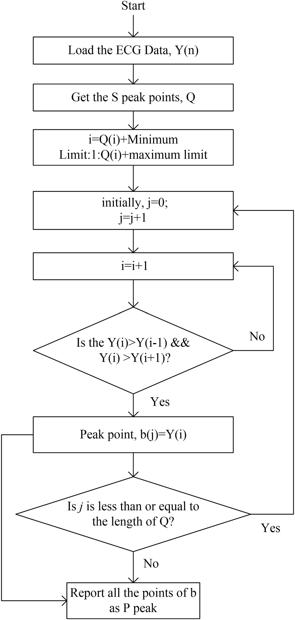 A statistical designing approach to MATLAB based functions