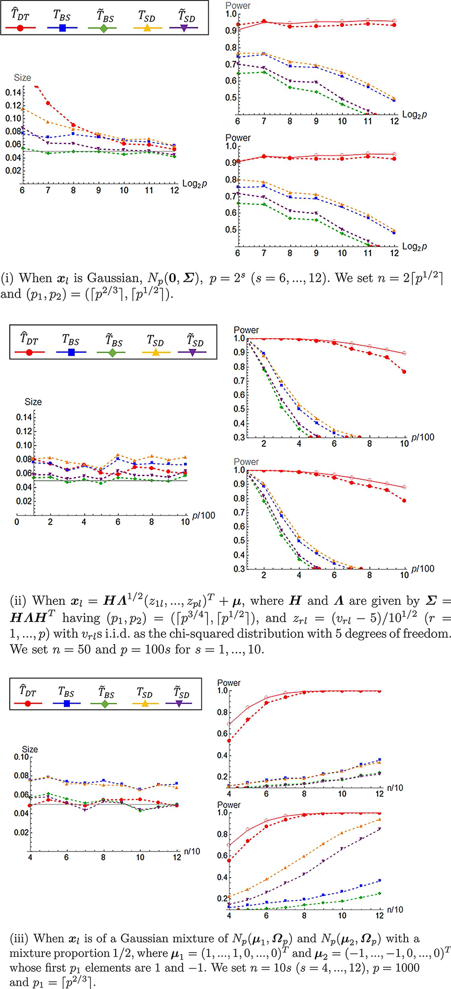 Inference on high-dimensional mean vectors under the strongly spiked