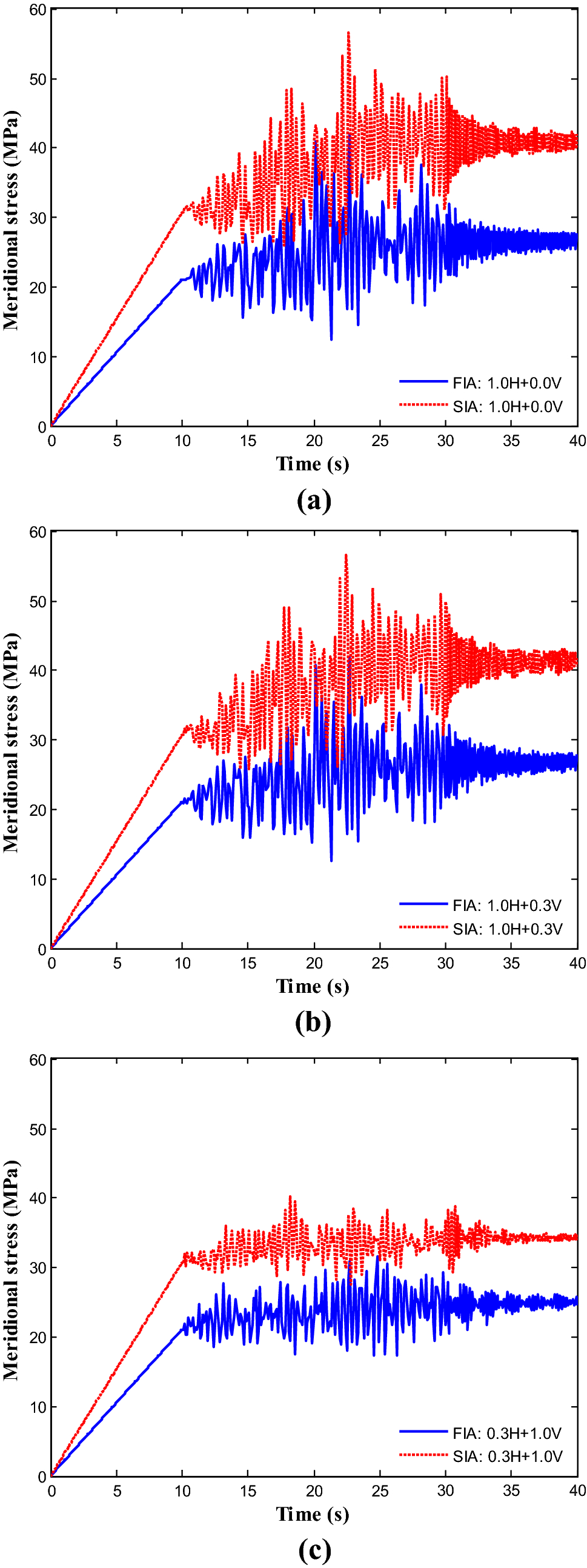 Contribution to the seismic behaviour of steel silos: full finite