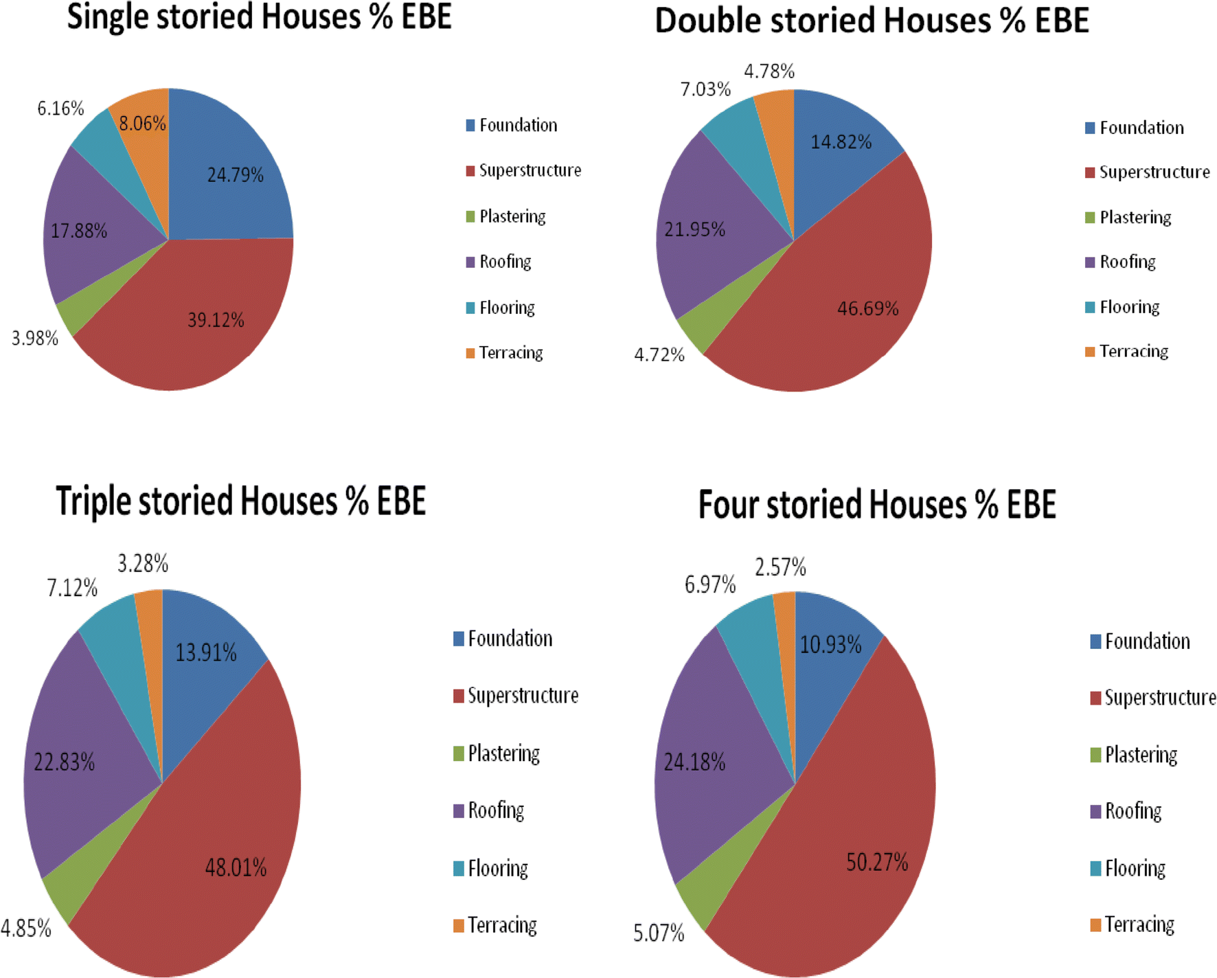 Componentwise-embodied energy analysis of affordable houses