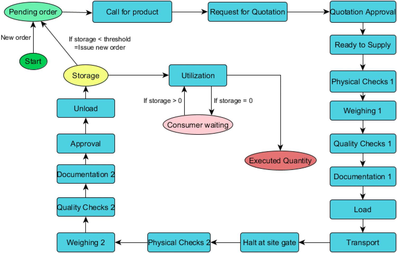 A simulation-based decision-making framework for