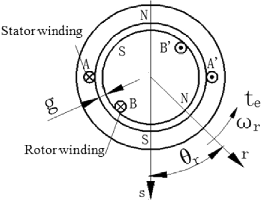 Modeling And Testing Of The Multi Pole Field Of A Motor For Pure
