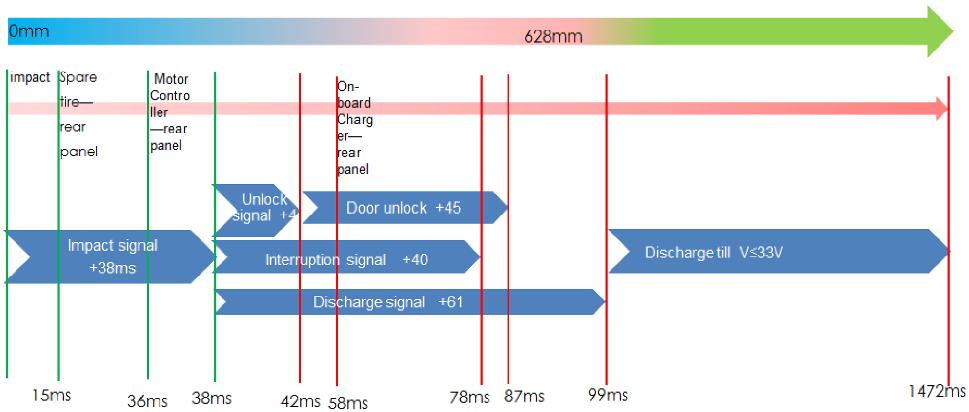 High-Voltage Safety Improvement Design for Electric Vehicle