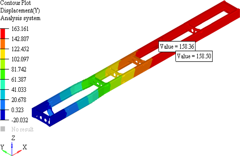 Optimization of Torsional Stiffness for Heavy Commercial