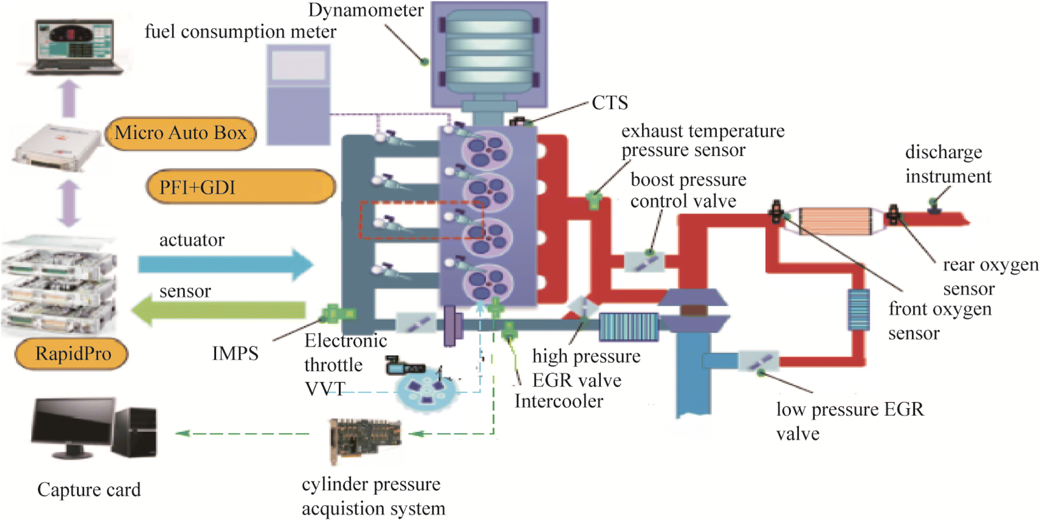 Estimation of Residual Exhaust Gas of Homogeneous Charge