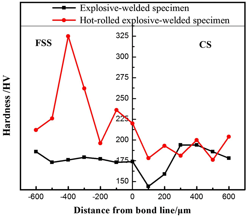 Fig. 5. Hardness profiles of explosive-welded ...