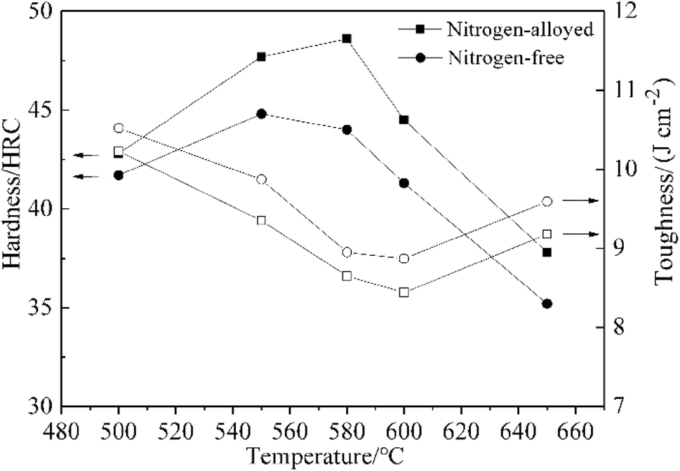Effect of nitrogen on microstructure and secondary hardening of H21