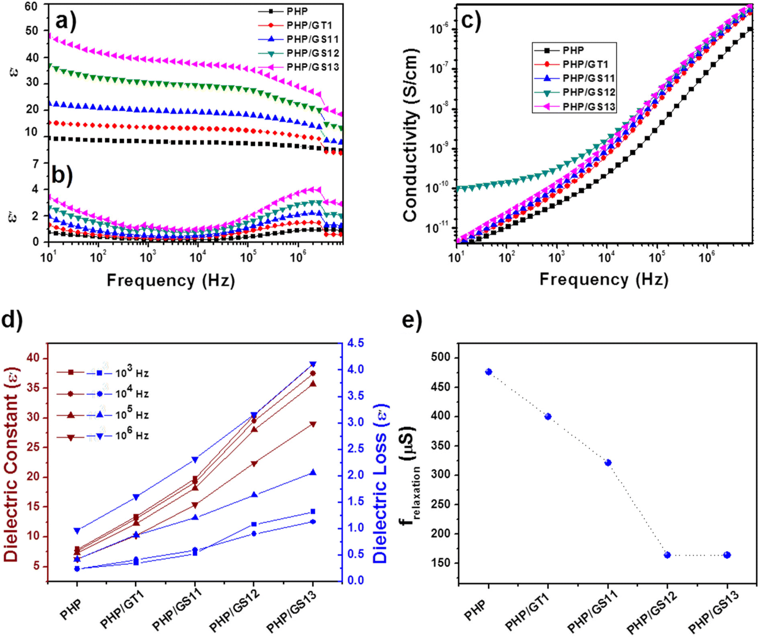 Stretchable Quaternary Phasic Pvdf Hfp Nanocomposite Films Charge Amplifier Connected To The Equivalent Electrical Circuit Open Image In New Window