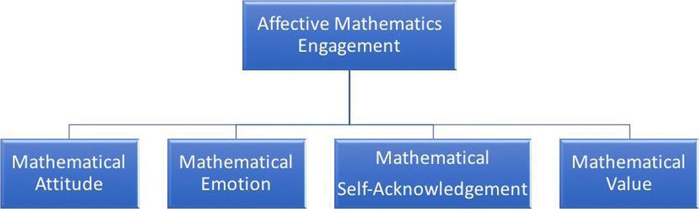 Affective Mathematics Engagement: a Comparison of STEM PBL Versus