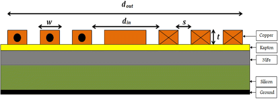 Conception and Manufacturing of a Planar Inductance on NiFe