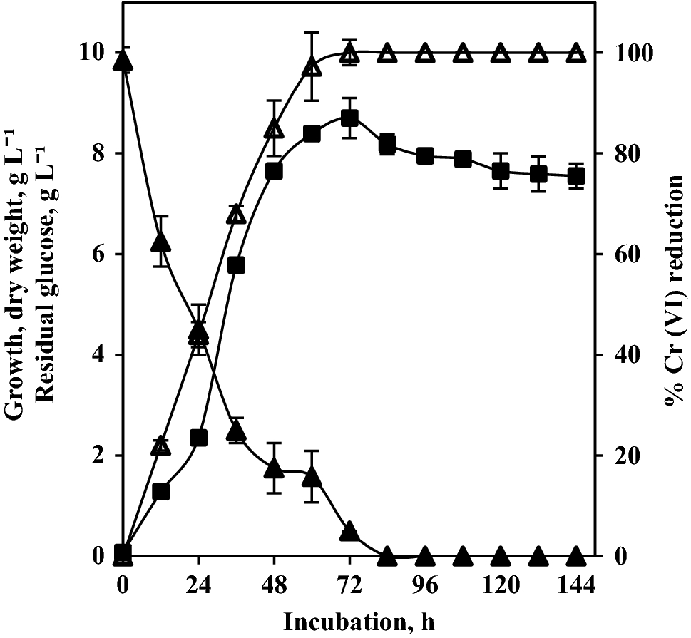 Reduction of hexavalent chromium by a moderately halophilic