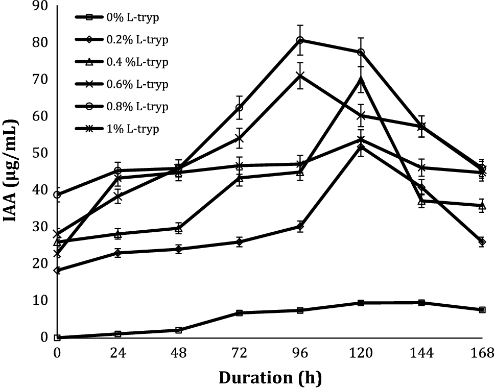 Composting Of Rice Residues Using Lignocellulolytic Plant Probiotic